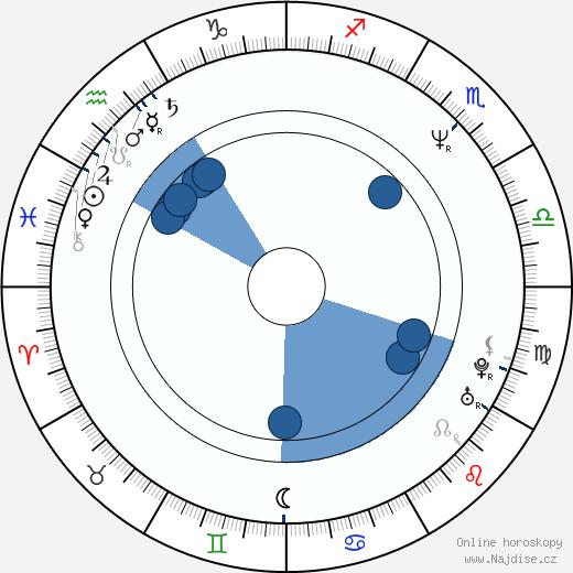 Sakina Jaffrey wikipedie, horoscope, astrology, instagram