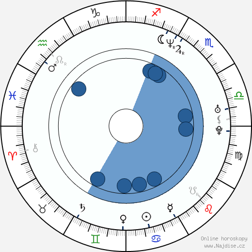 Sal Iacono wikipedie, horoscope, astrology, instagram