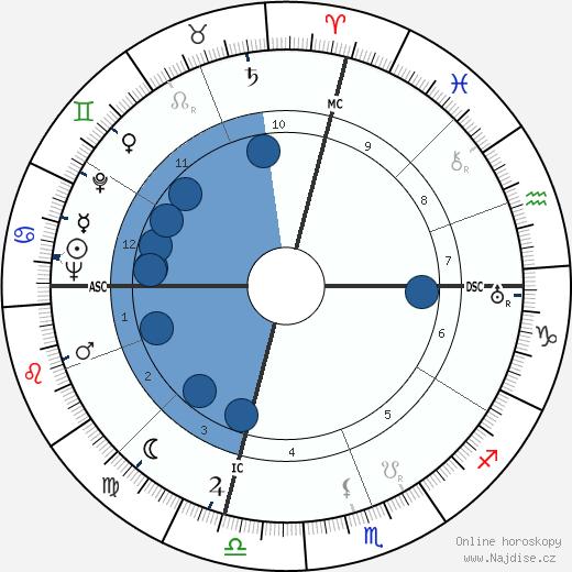 Sally Blane wikipedie, horoscope, astrology, instagram