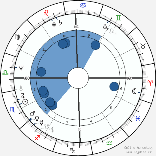 Sally Field wikipedie, horoscope, astrology, instagram
