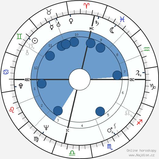Sally Kellerman wikipedie, horoscope, astrology, instagram