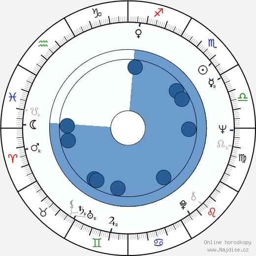 Sally Kirkland wikipedie, horoscope, astrology, instagram