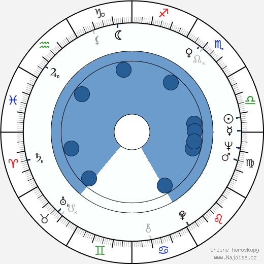 Sally Nesbitt wikipedie, horoscope, astrology, instagram