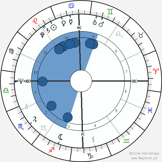 Sally Struthers wikipedie, horoscope, astrology, instagram