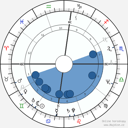Salman Rushdie wikipedie, horoscope, astrology, instagram