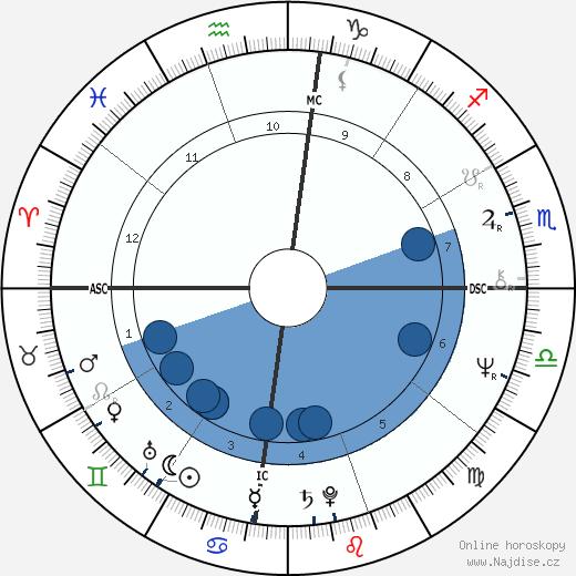 Salman Rushdie wikipedie, horoscope, astrology, instagram