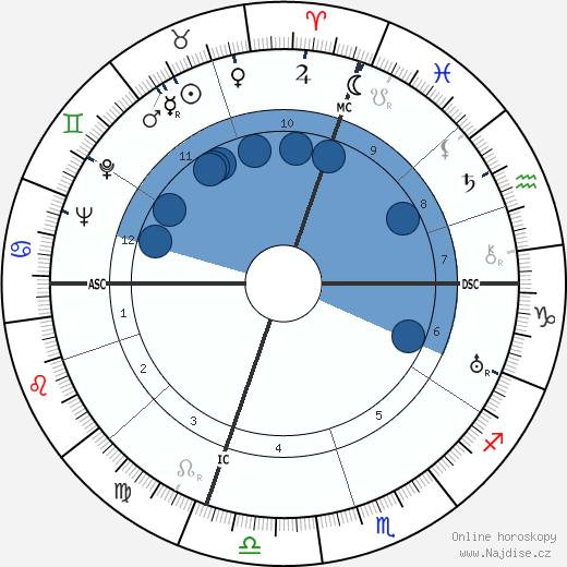 Salvador Dalí wikipedie, horoscope, astrology, instagram