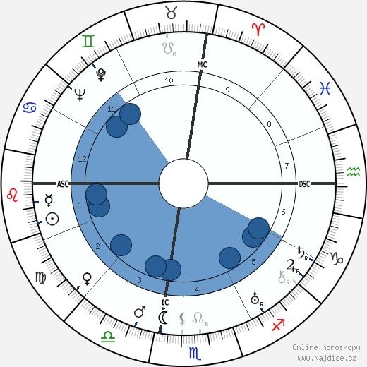 Salvatore Quasimodo wikipedie, horoscope, astrology, instagram
