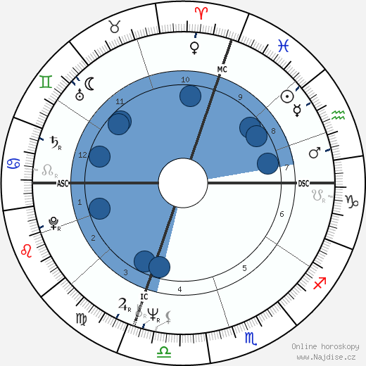 Sam Abell wikipedie, horoscope, astrology, instagram