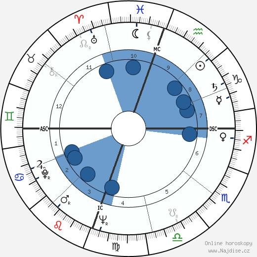 Sam Cooke wikipedie, horoscope, astrology, instagram