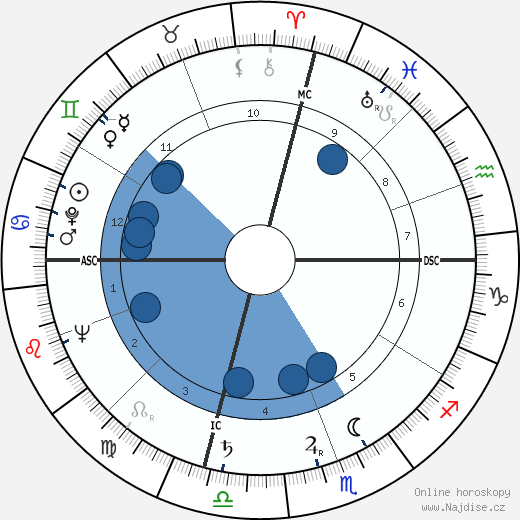 Sam Francis wikipedie, horoscope, astrology, instagram