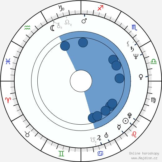 Sam J. Jones wikipedie, horoscope, astrology, instagram