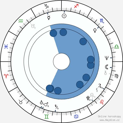 Sam Kelly wikipedie, horoscope, astrology, instagram