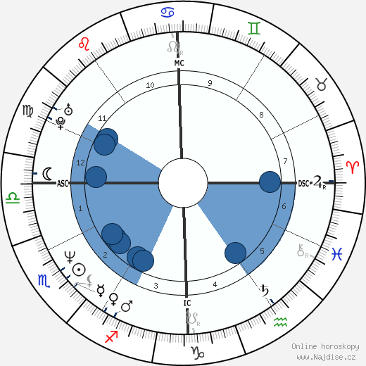 Sam Lloyd wikipedie, horoscope, astrology, instagram