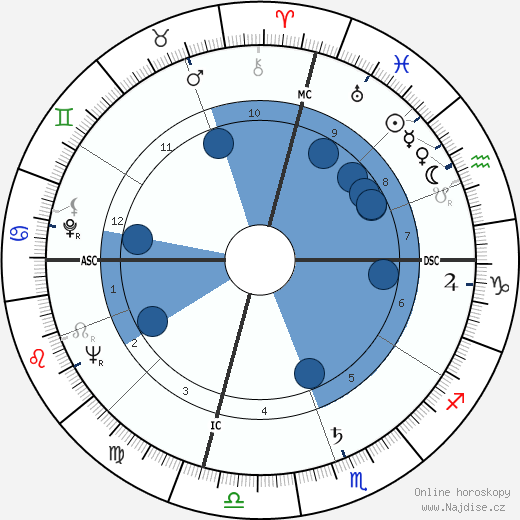 Sam Peckinpah wikipedie, horoscope, astrology, instagram