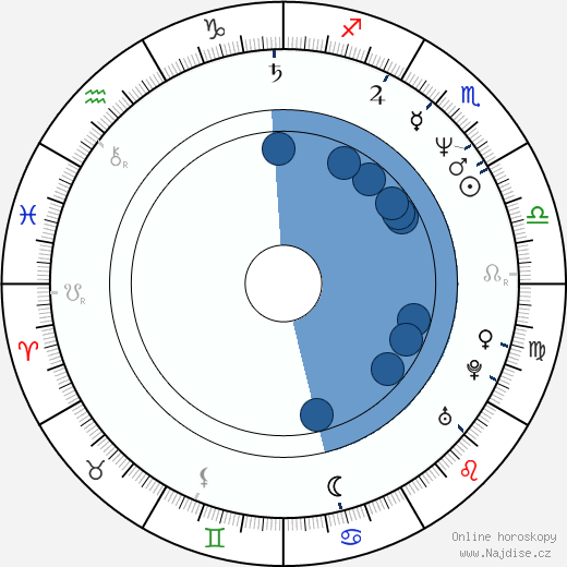Sam Raimi wikipedie, horoscope, astrology, instagram