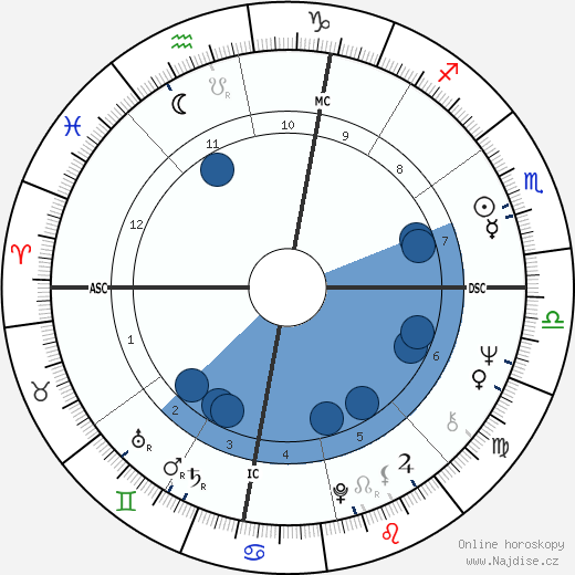 Sam Shepard wikipedie, horoscope, astrology, instagram
