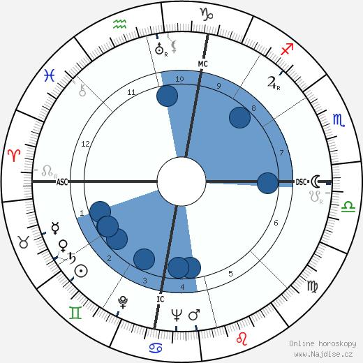 Sam Snead wikipedie, horoscope, astrology, instagram