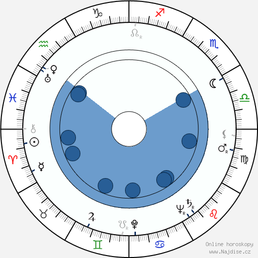 Sam Walton wikipedie, horoscope, astrology, instagram