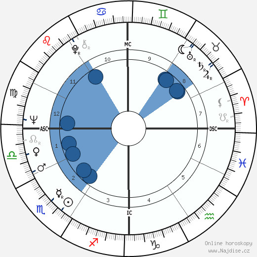 Sam Waterston wikipedie, horoscope, astrology, instagram