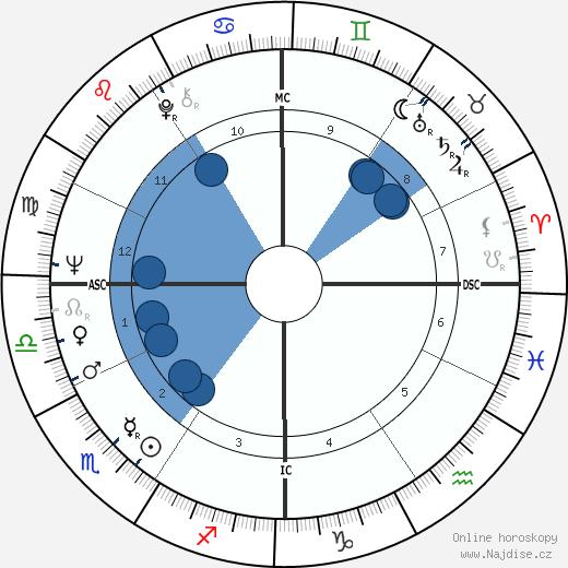 Sam Waterston wikipedie, horoscope, astrology, instagram