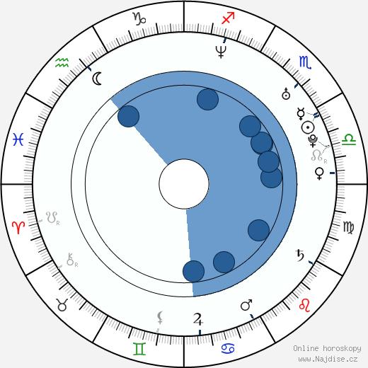 Sam Witwer wikipedie, horoscope, astrology, instagram