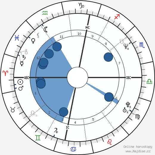 Samantha Fox wikipedie, horoscope, astrology, instagram