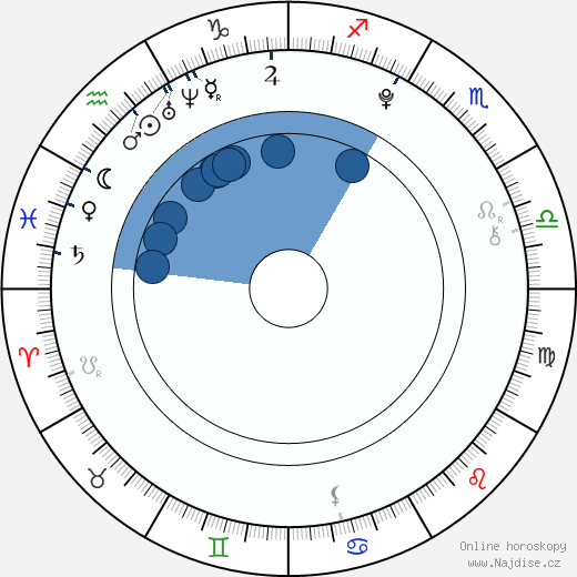 Sami Gayle wikipedie, horoscope, astrology, instagram