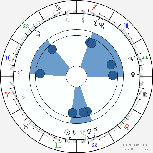 Sami Kapanen wikipedie, horoscope, astrology, instagram