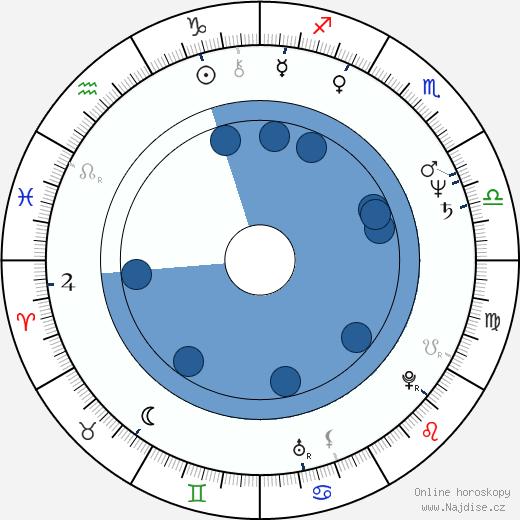 Sammo Hung Kam-Bo wikipedie, horoscope, astrology, instagram