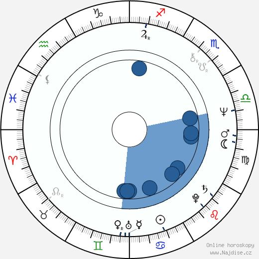 Sammy Babitzin wikipedie, horoscope, astrology, instagram