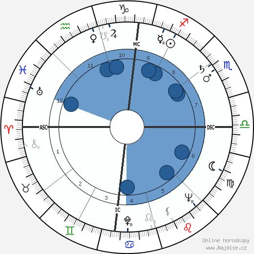 Sammy Davis Jr. wikipedie, horoscope, astrology, instagram