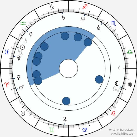 Samo Chalupka wikipedie, horoscope, astrology, instagram