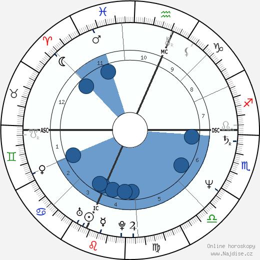 Samual Herring wikipedie, horoscope, astrology, instagram