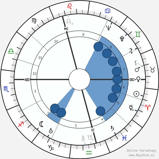 Samuel Beckett wikipedie, horoscope, astrology, instagram