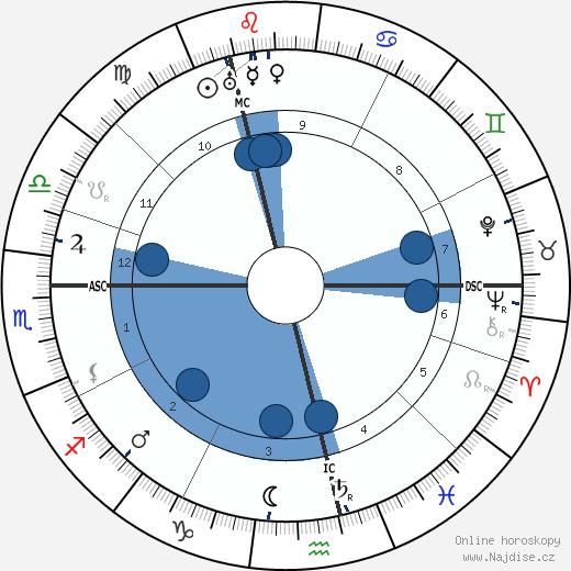 Samuel Coleridge-Taylor wikipedie, horoscope, astrology, instagram