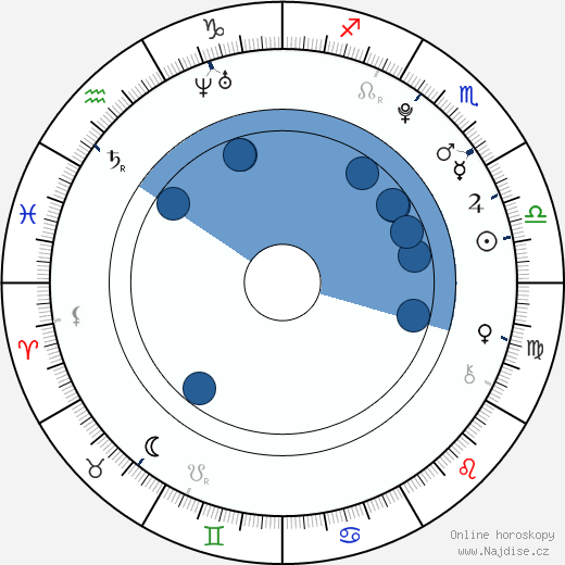 Samuel Earle wikipedie, horoscope, astrology, instagram
