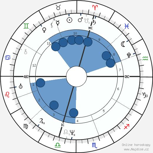 Samuel F. B. Morse wikipedie, horoscope, astrology, instagram