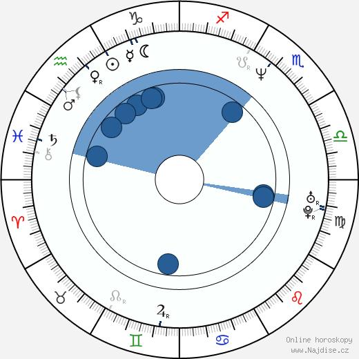 Samuel Finzi wikipedie, horoscope, astrology, instagram