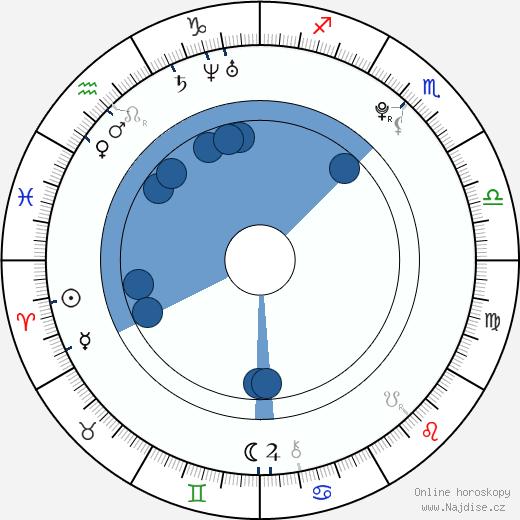 Samuel Haus wikipedie, horoscope, astrology, instagram