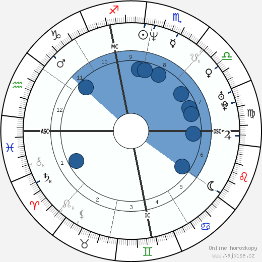 Samuel Reynolds wikipedie, horoscope, astrology, instagram