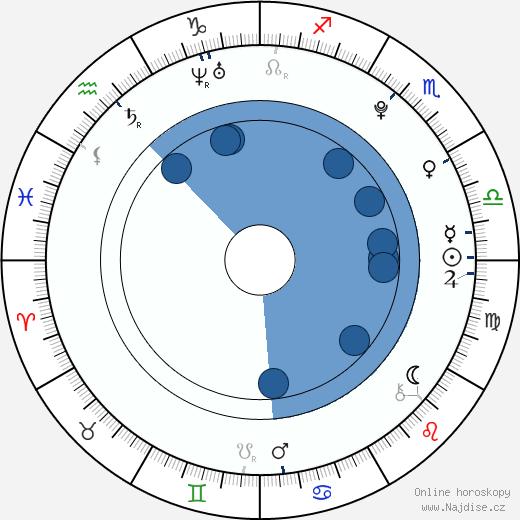Samuel Spišák wikipedie, horoscope, astrology, instagram