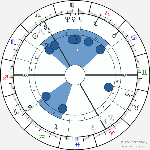 Samuel Taylor Coleridge wikipedie, horoscope, astrology, instagram