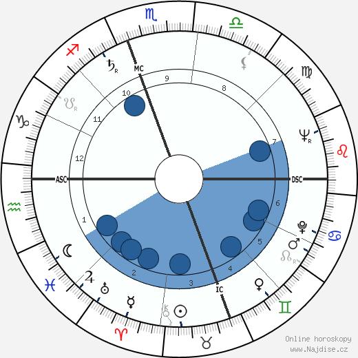 Samuel W. Swedenborg wikipedie, horoscope, astrology, instagram