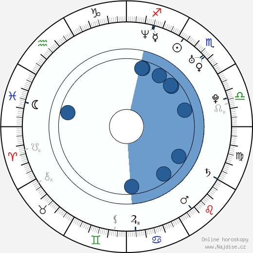 Samuela Sardo wikipedie, horoscope, astrology, instagram
