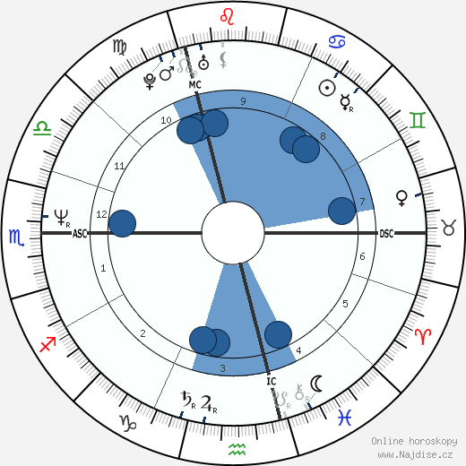 Samy Naceri wikipedie, horoscope, astrology, instagram
