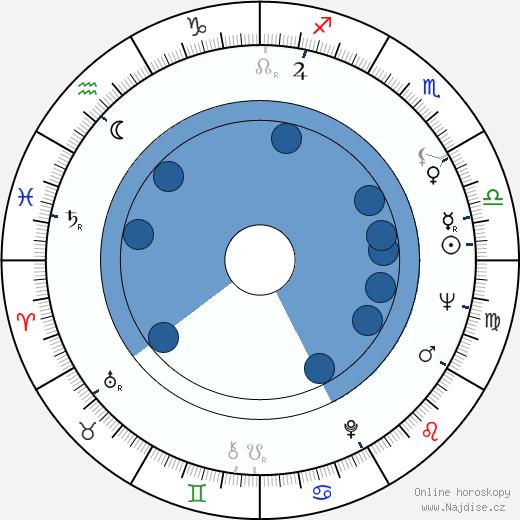Sancho Gracia wikipedie, horoscope, astrology, instagram