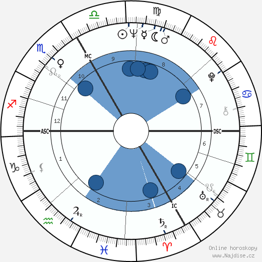 Sandor Belcsak wikipedie, horoscope, astrology, instagram