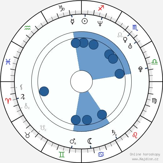 Sándor Csányi wikipedie, horoscope, astrology, instagram