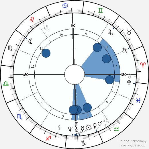 Sándor Petőfi wikipedie, horoscope, astrology, instagram